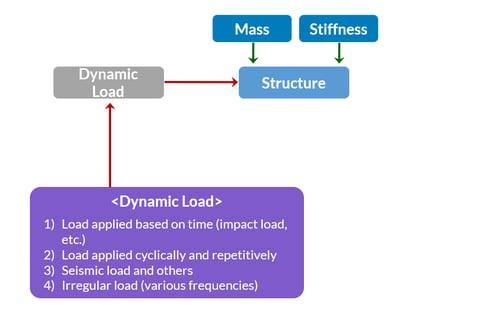 Dynamic Load