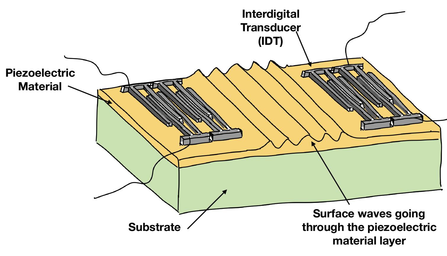 Piezoelectric Material