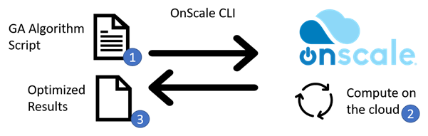 OnScale