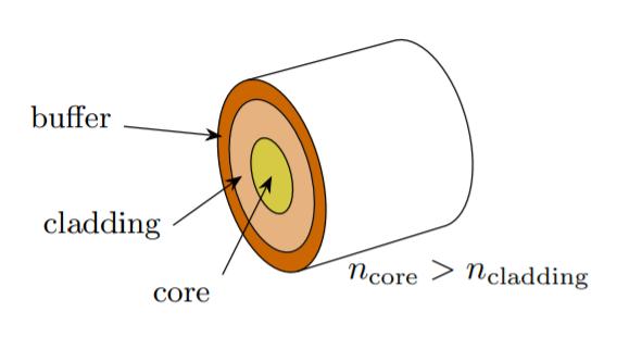 Silicon Photonics 1