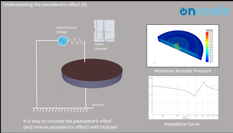 acoustic pressure